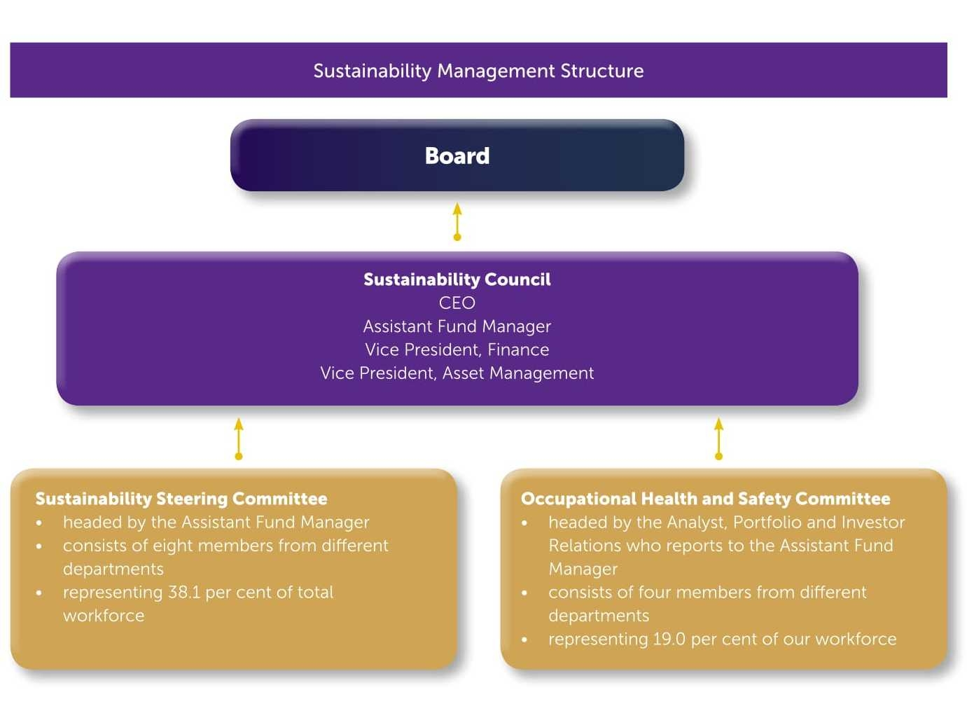 Sustainability Management Structure